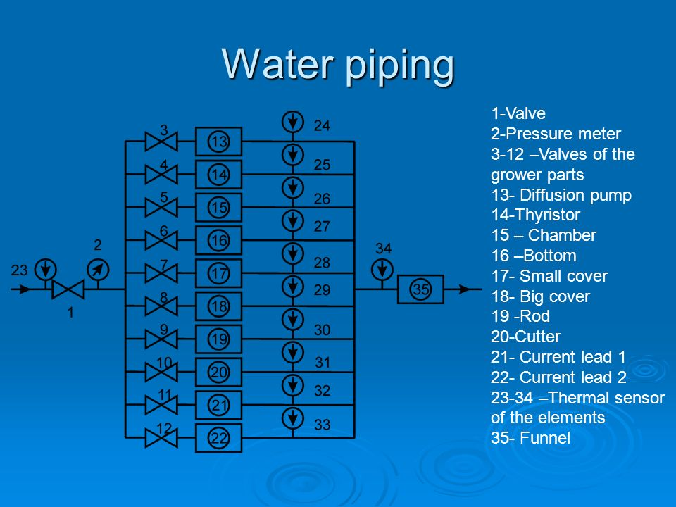 Water piping 1-Valve 2-Pressure meter 3-12 –Valves of the grower parts