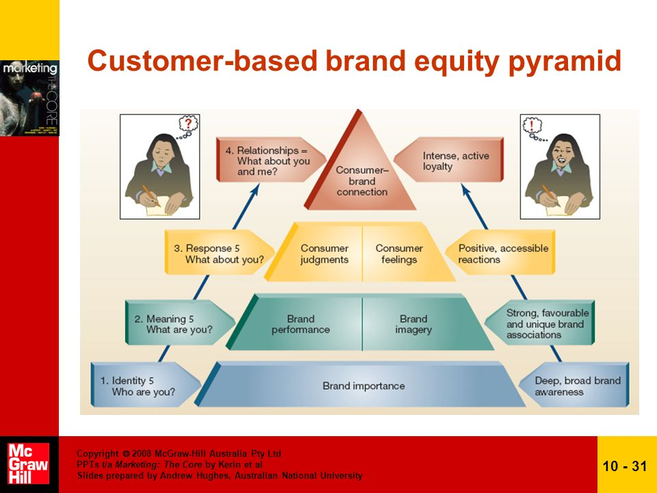 customer based brand equity pdf