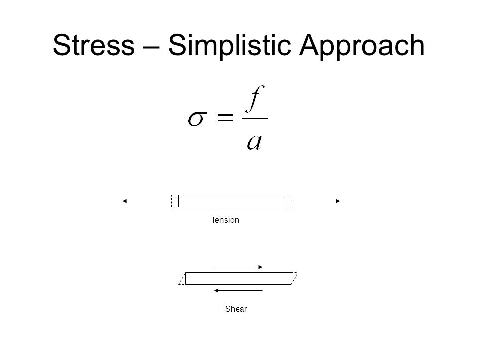 Stress – Simplistic Approach
