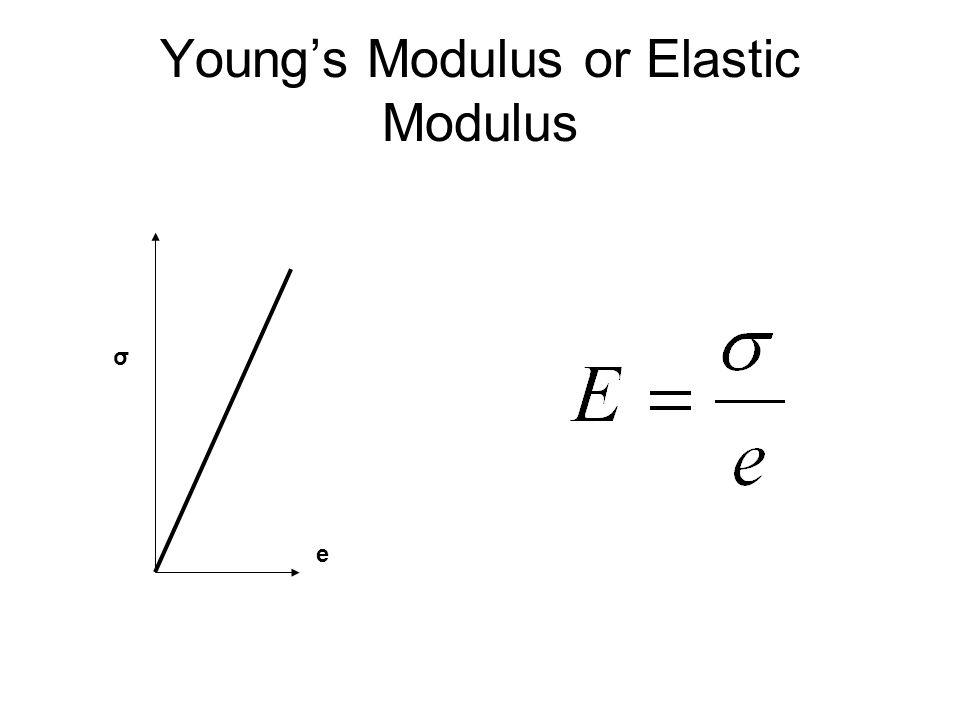 Young's Modulus or Elastic Modulus