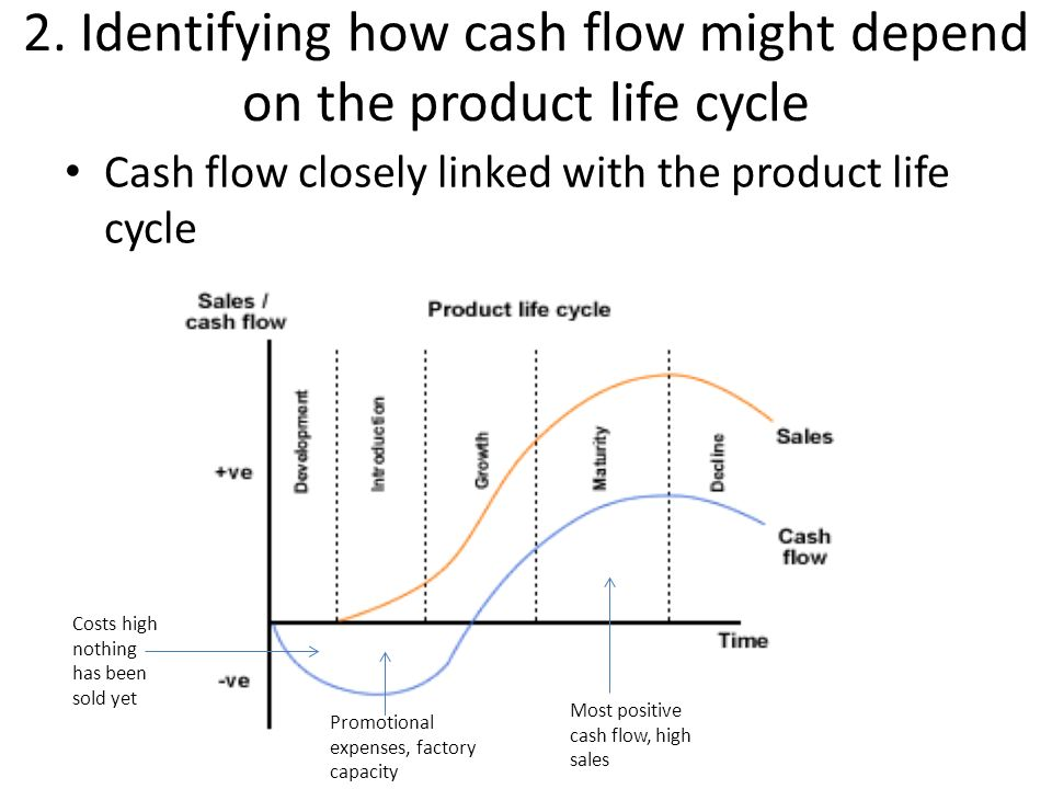 cash flow of products The term cash flow refers to the movement of funds into and out of your business if you allow your clients to buy goods on credit, you should see your firm's cash sales increase over the long term however, selling goods on credit will cause your firm's cash flow to drop cash flow consists of in.