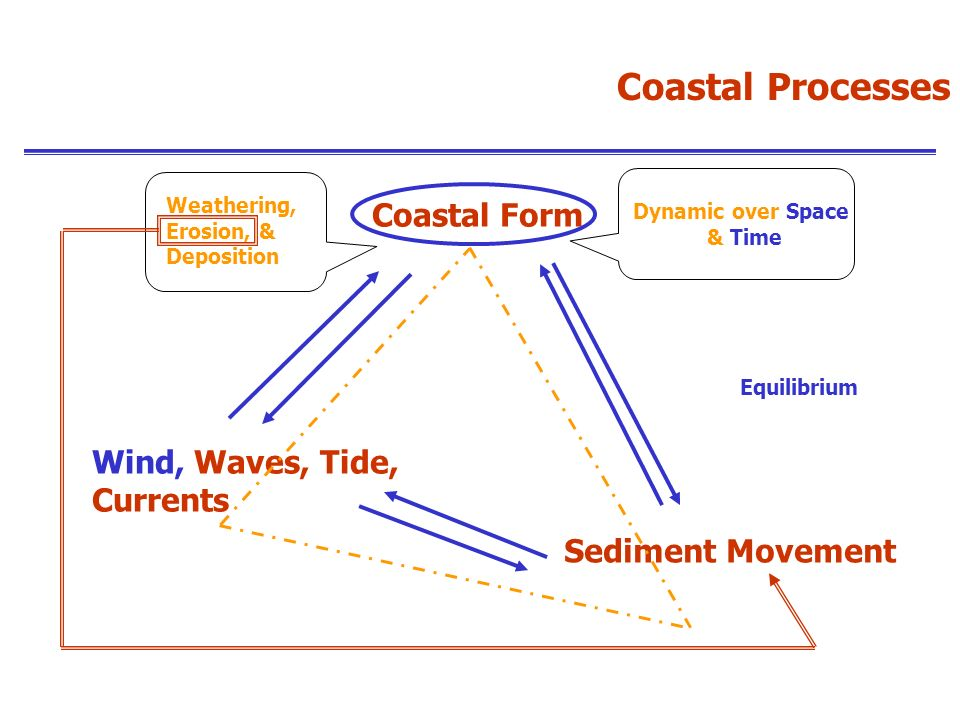 Coastal Processes Coastal Form Wind, Waves, Tide, Currents