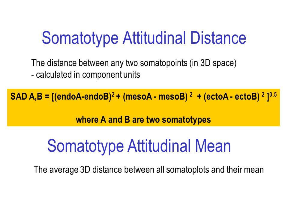 Somatotype Attitudinal Distance