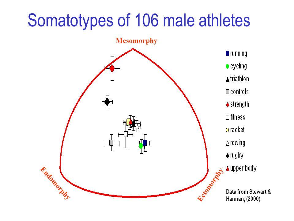 Somatotypes of 106 male athletes