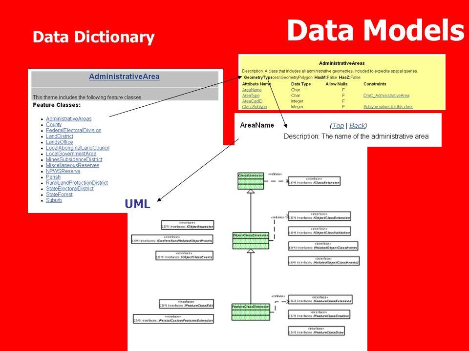 Data Models Data Dictionary UML
