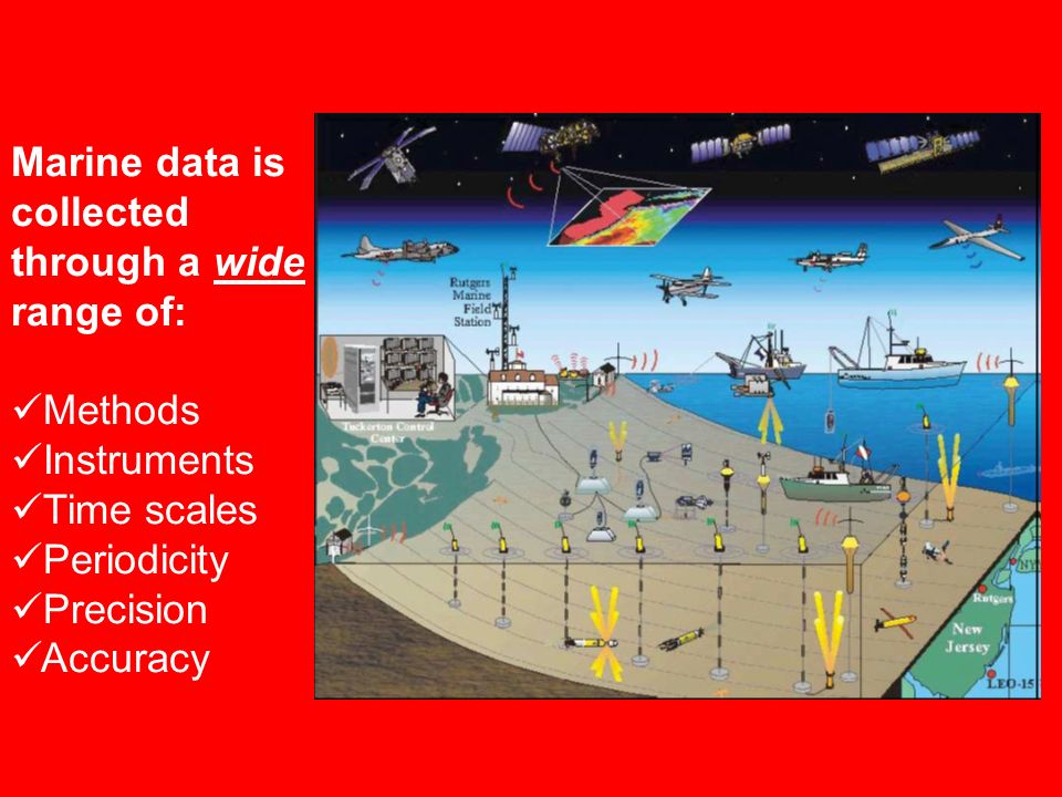 Marine data is collected through a wide range of:
