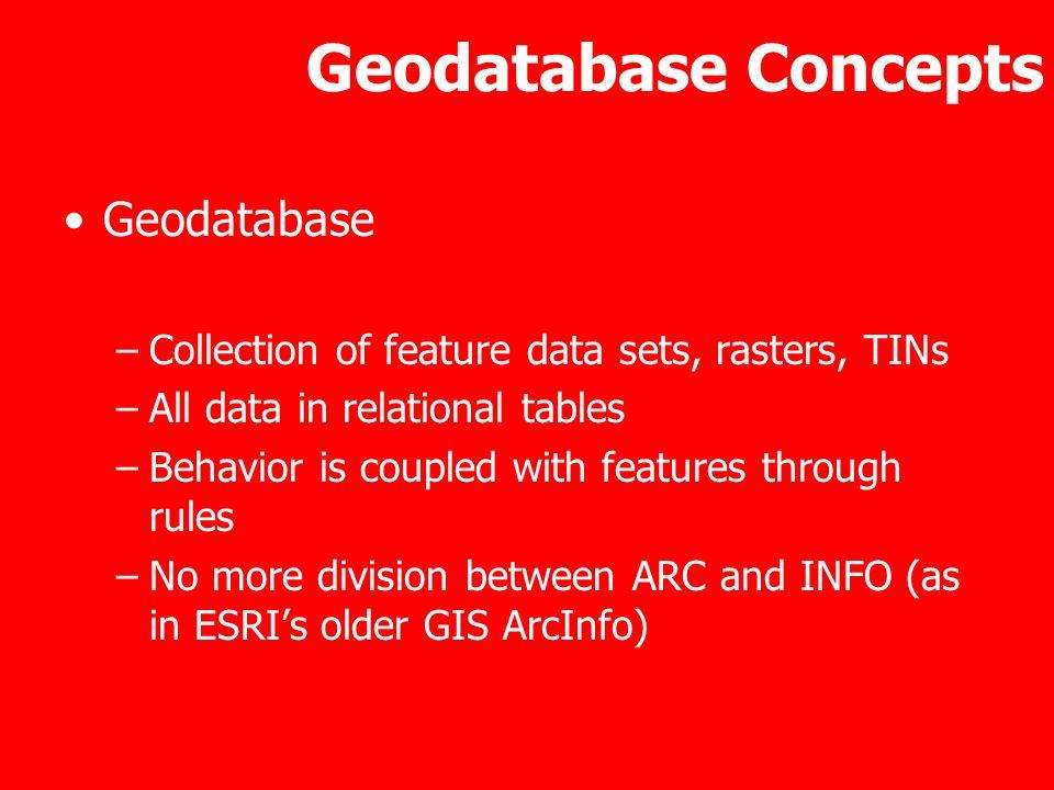 Geodatabase Concepts Geodatabase