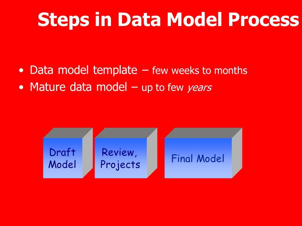 Steps in Data Model Process