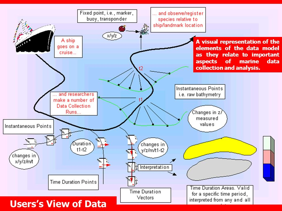 A visual representation of the elements of the data model as they relate to important aspects of marine data collection and analysis.