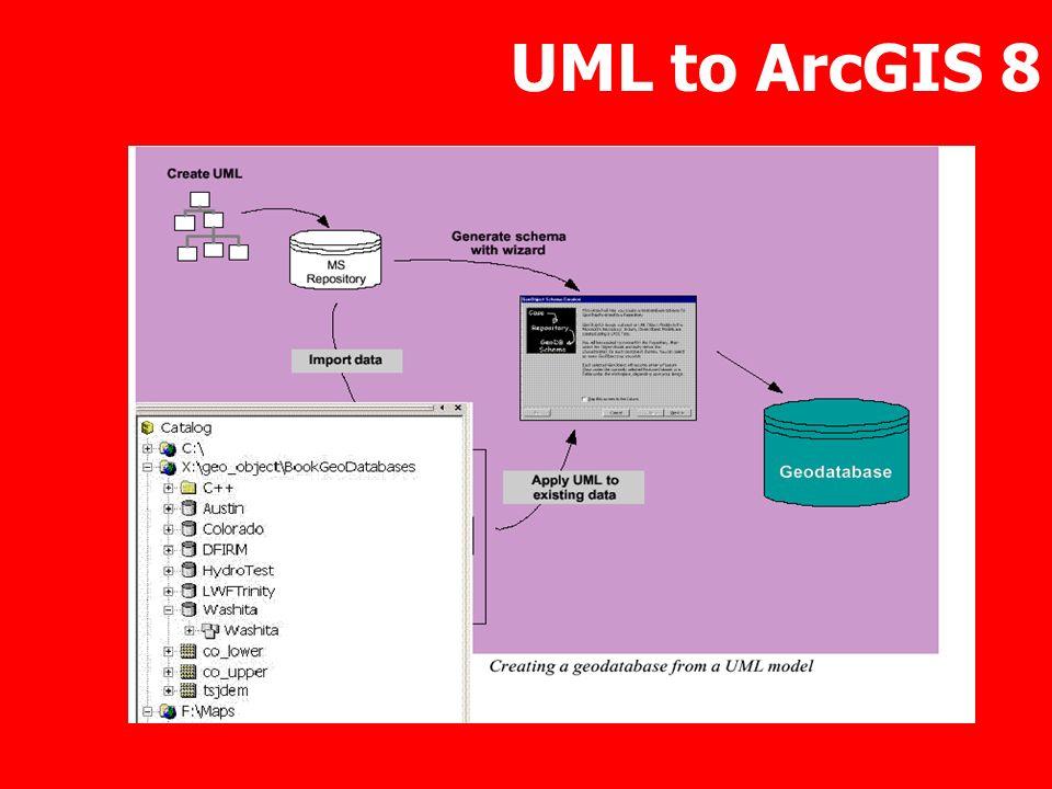 UML to ArcGIS 8