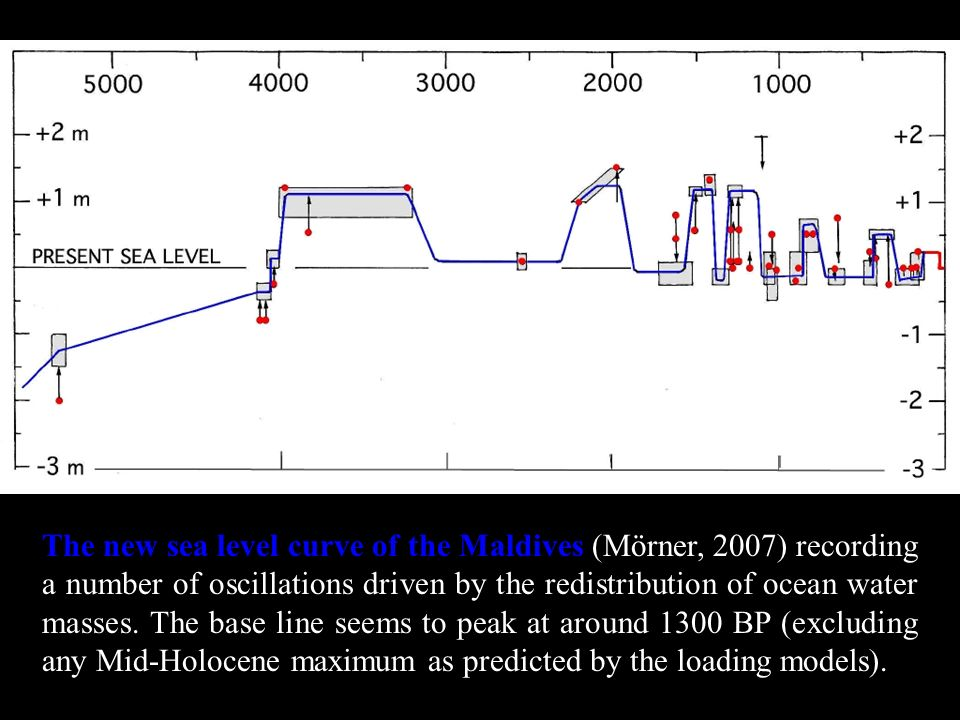 The new sea level curve of the Maldives (Mörner, 2007) recording a number of oscillations driven by the redistribution of ocean water masses.