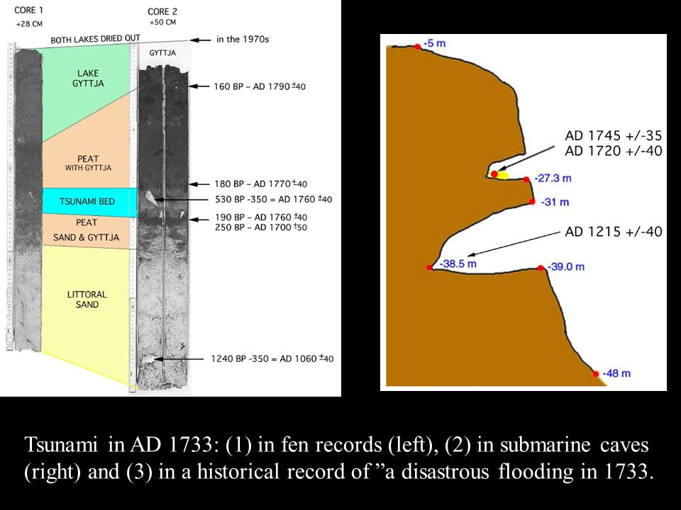 Tsunami in AD 1733: (1) in fen records (left), (2) in submarine caves (right) and (3) in a historical record of a disastrous flooding in 1733.