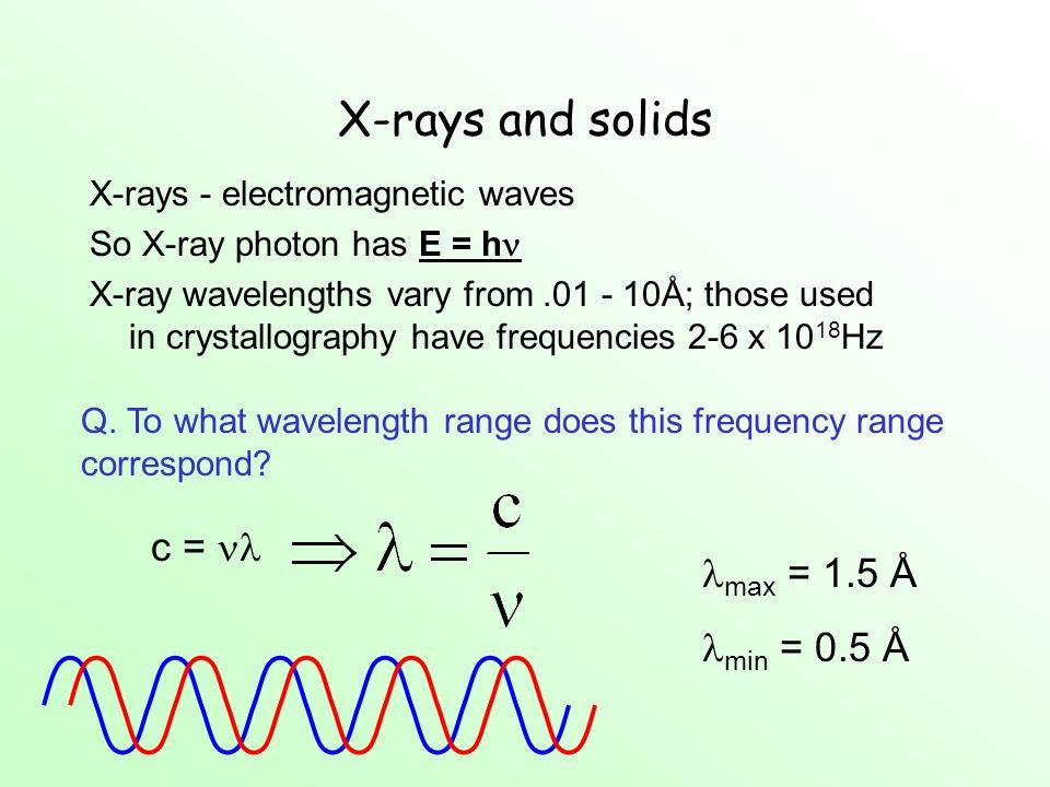 X-rays and solids c =  max = 1.5 Å min = 0.5 Å