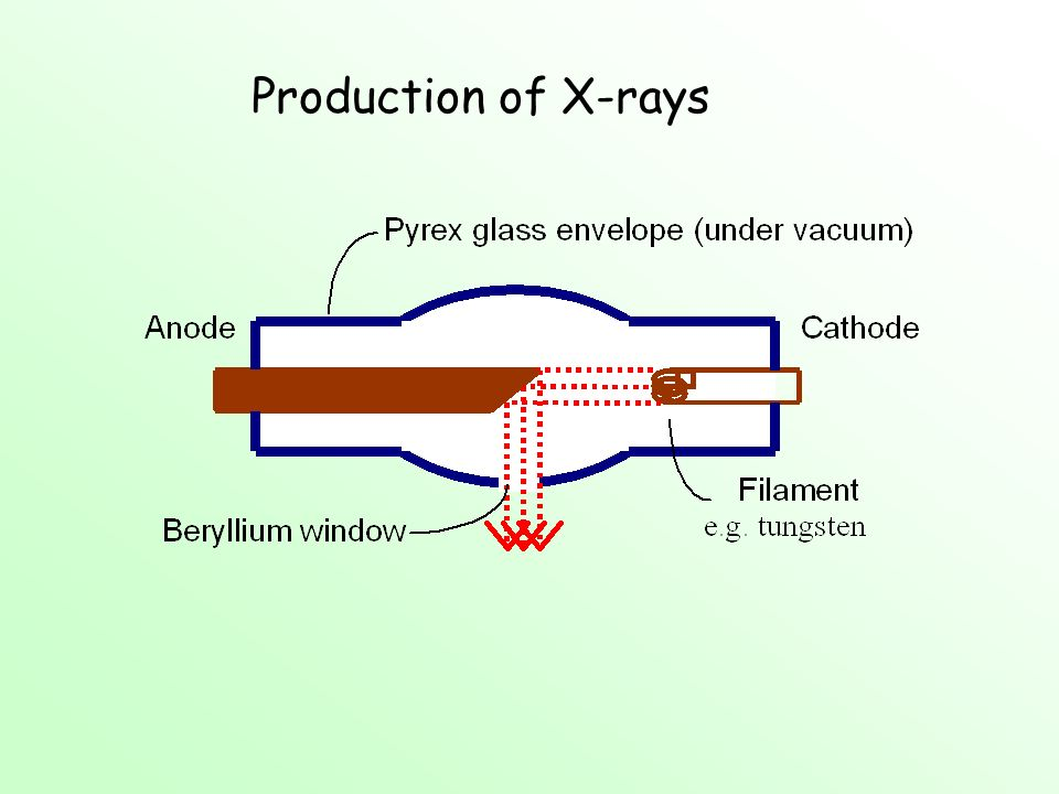 Production of X-rays