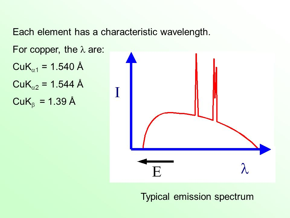 Each element has a characteristic wavelength.