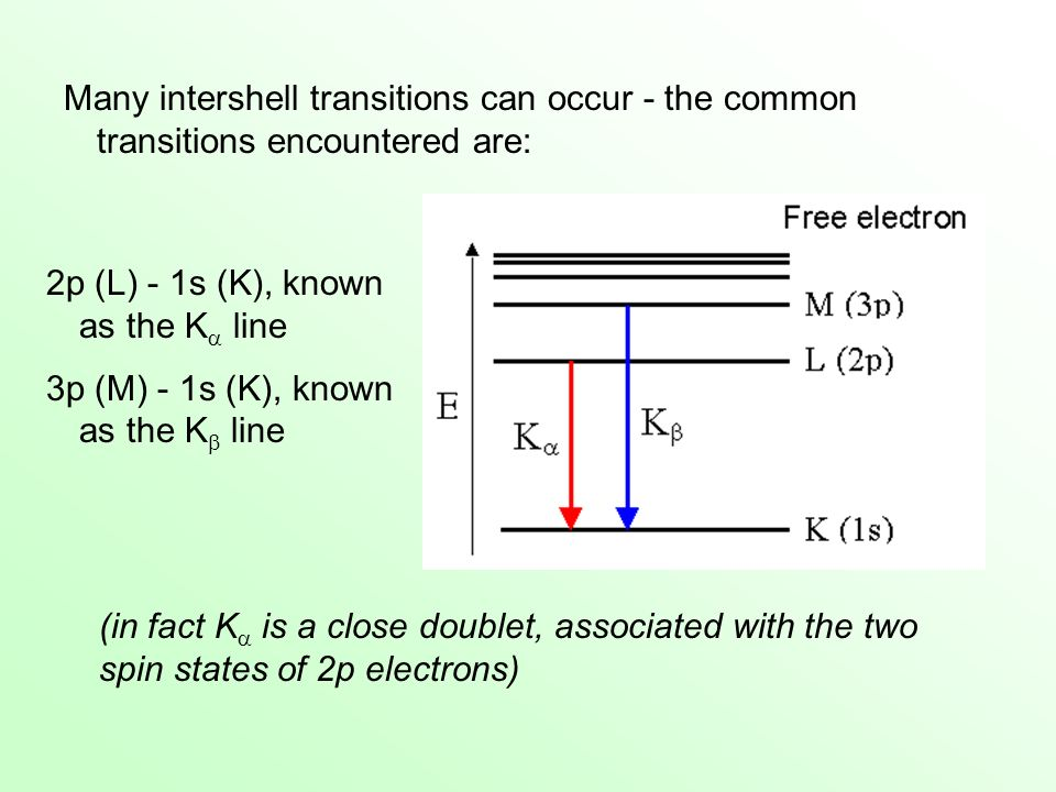 Many intershell transitions can occur - the common transitions encountered are: