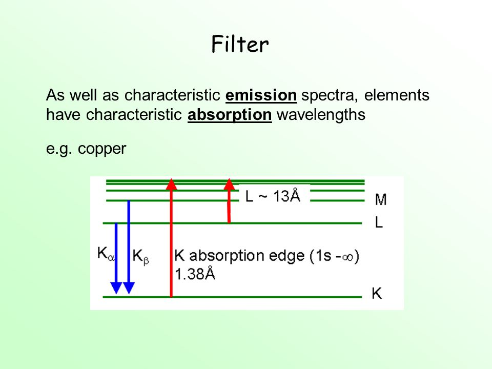 Filter As well as characteristic emission spectra, elements have characteristic absorption wavelengths.