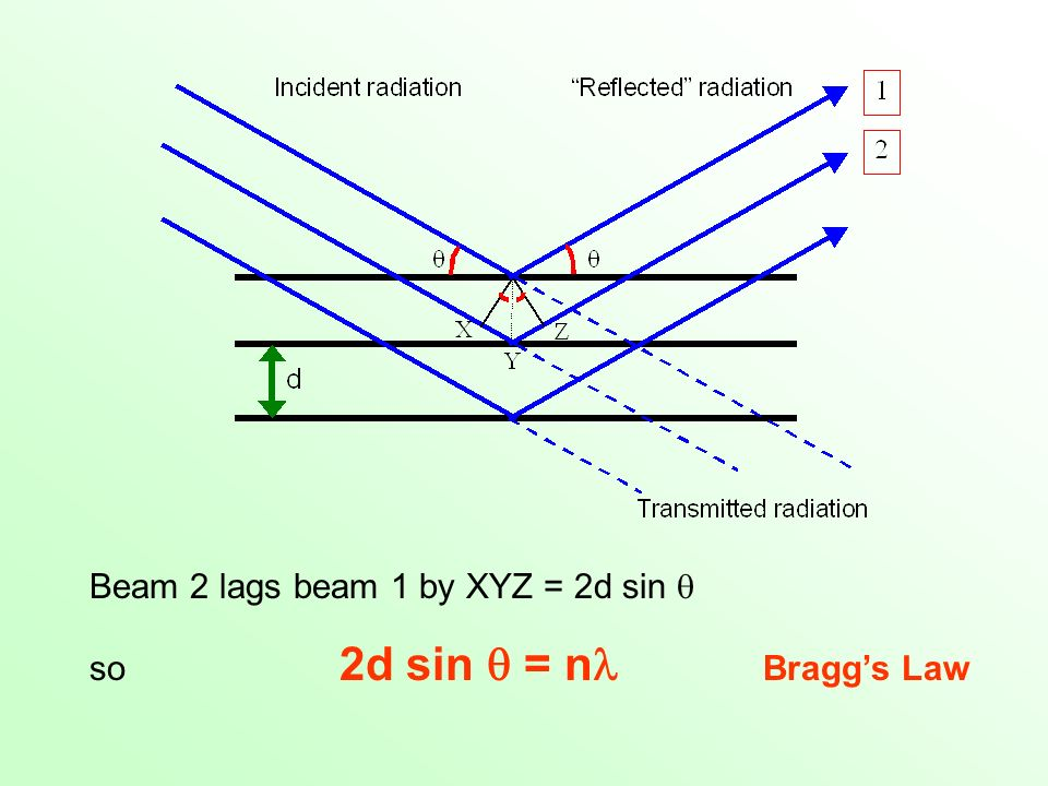 Beam 2 lags beam 1 by XYZ = 2d sin 