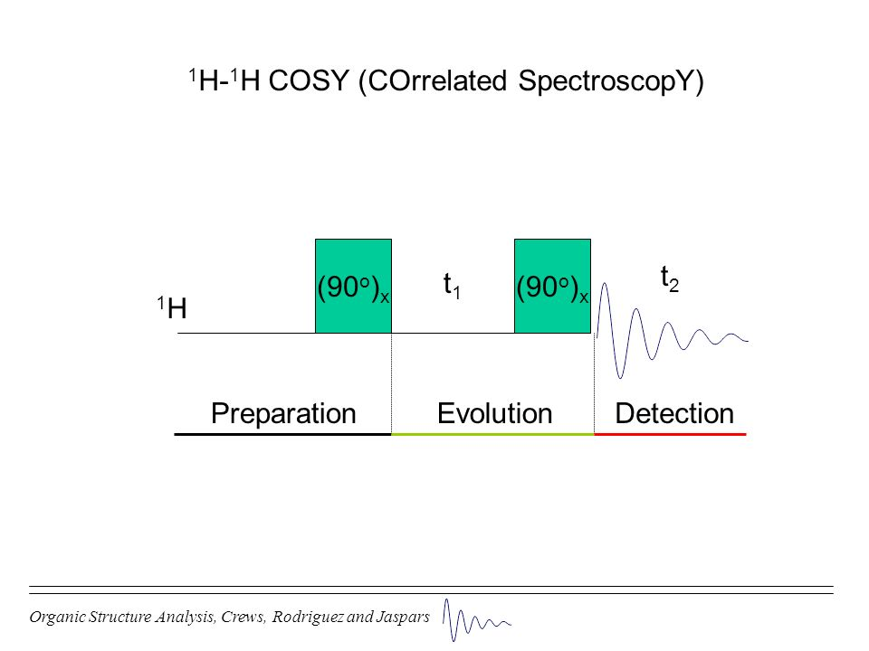 1H-1H COSY (COrrelated SpectroscopY)