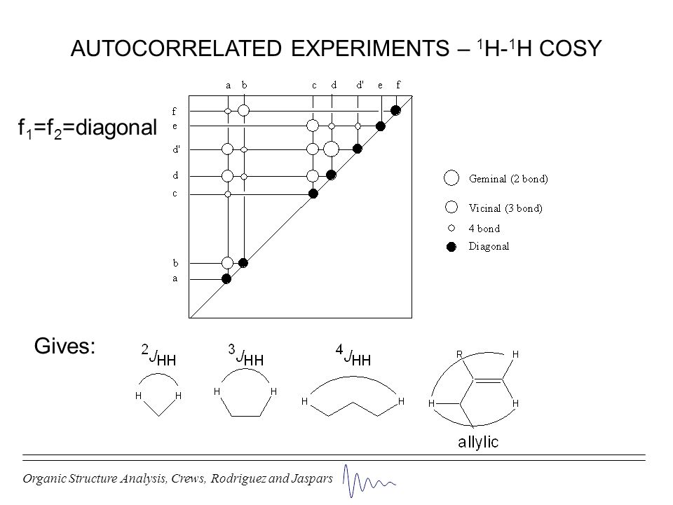 AUTOCORRELATED EXPERIMENTS – 1H-1H COSY