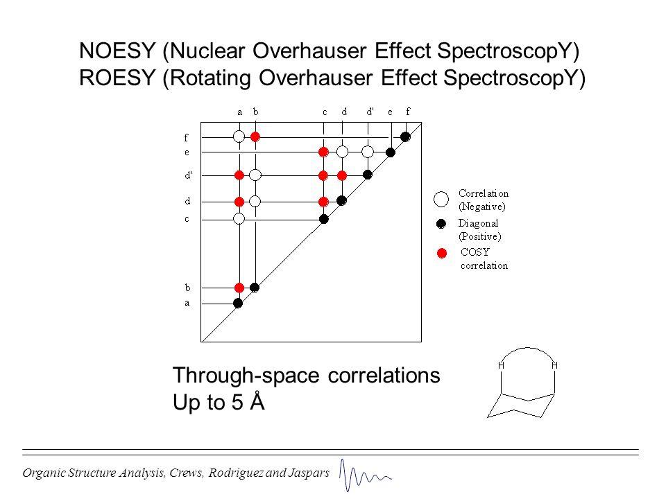NOESY (Nuclear Overhauser Effect SpectroscopY)