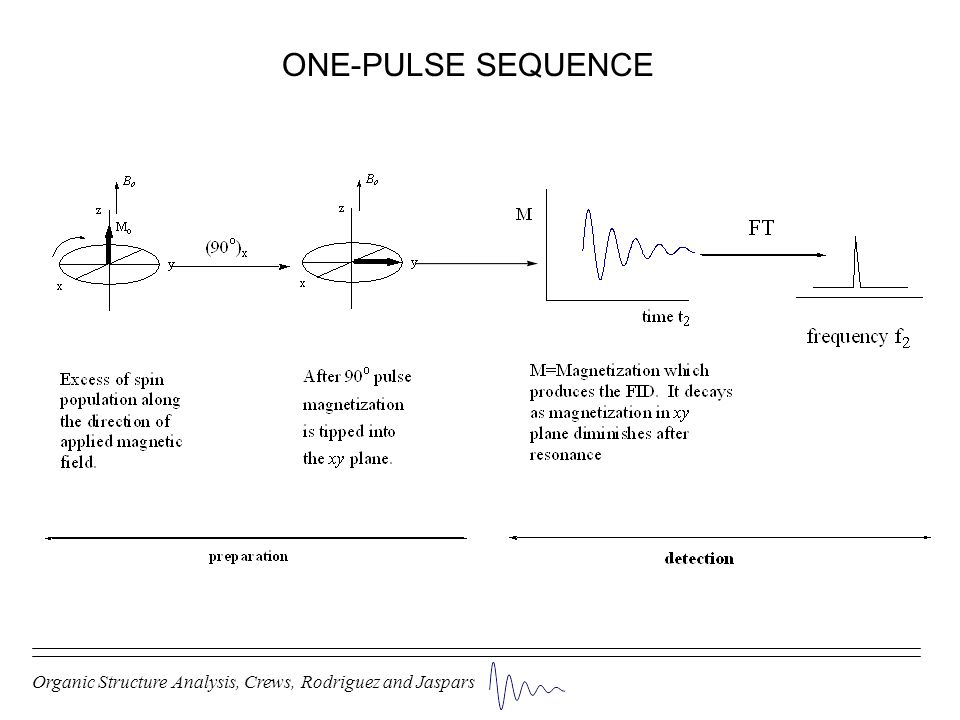 ONE-PULSE SEQUENCE Organic Structure Analysis, Crews, Rodriguez and Jaspars