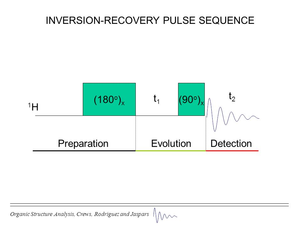 INVERSION-RECOVERY PULSE SEQUENCE