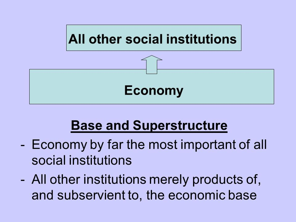 All other social institutions Base and Superstructure