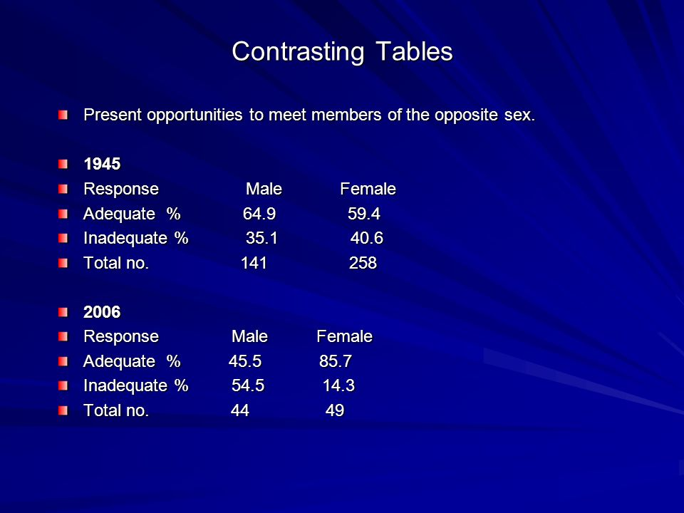 Contrasting Tables Present opportunities to meet members of the opposite sex. 1945. Response Male Female.