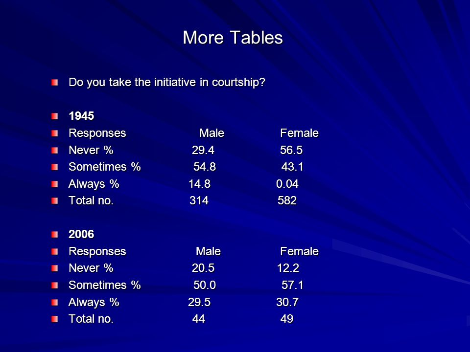 More Tables Do you take the initiative in courtship 1945