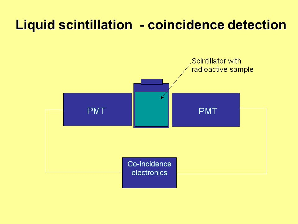 Liquid scintillation - coincidence detection