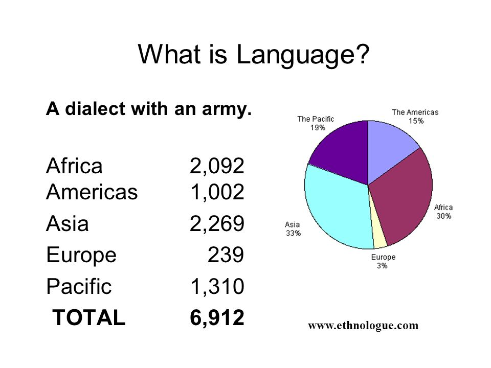 What is Language Africa 2,092 Americas 1,002 Asia 2,269 Europe 239