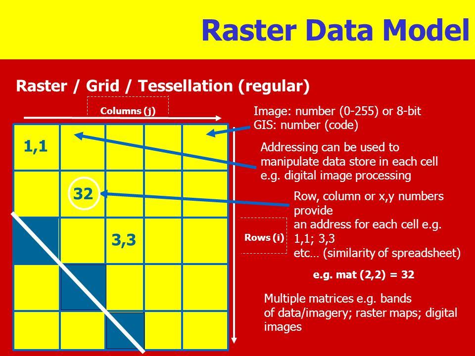 Raster Data Model Raster / Grid / Tessellation (regular) 1,1 32 3,3