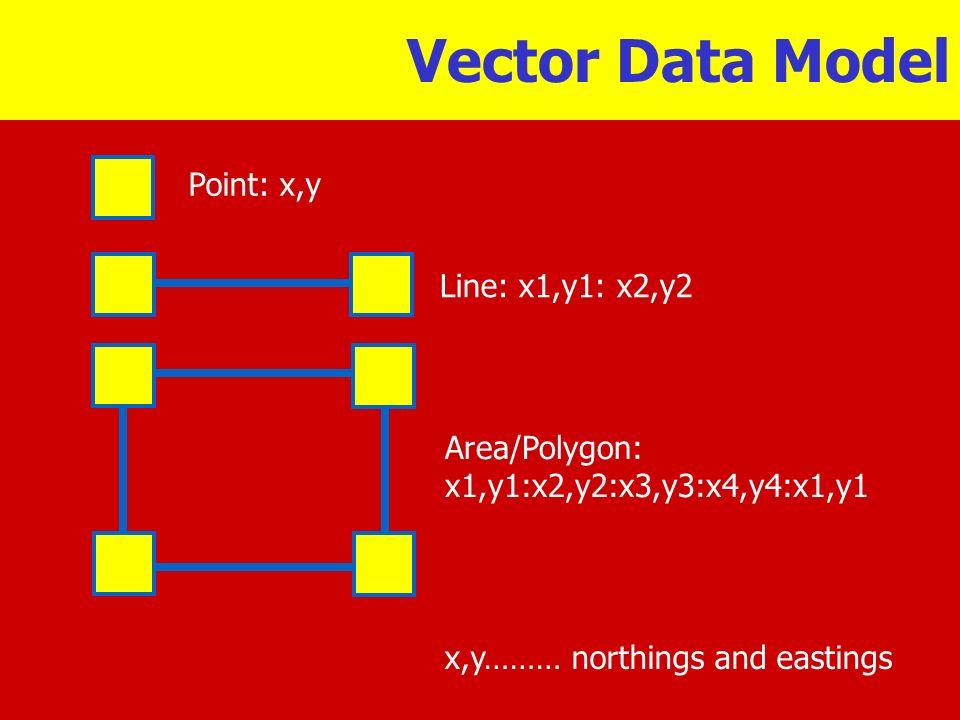 Vector Data Model Point: x,y Line: x1,y1: x2,y2