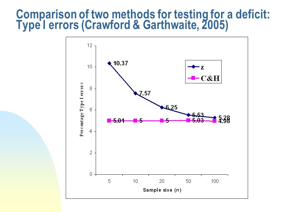 Comparison of two methods for testing for a deficit: Type I errors (Crawford & Garthwaite, 2005)