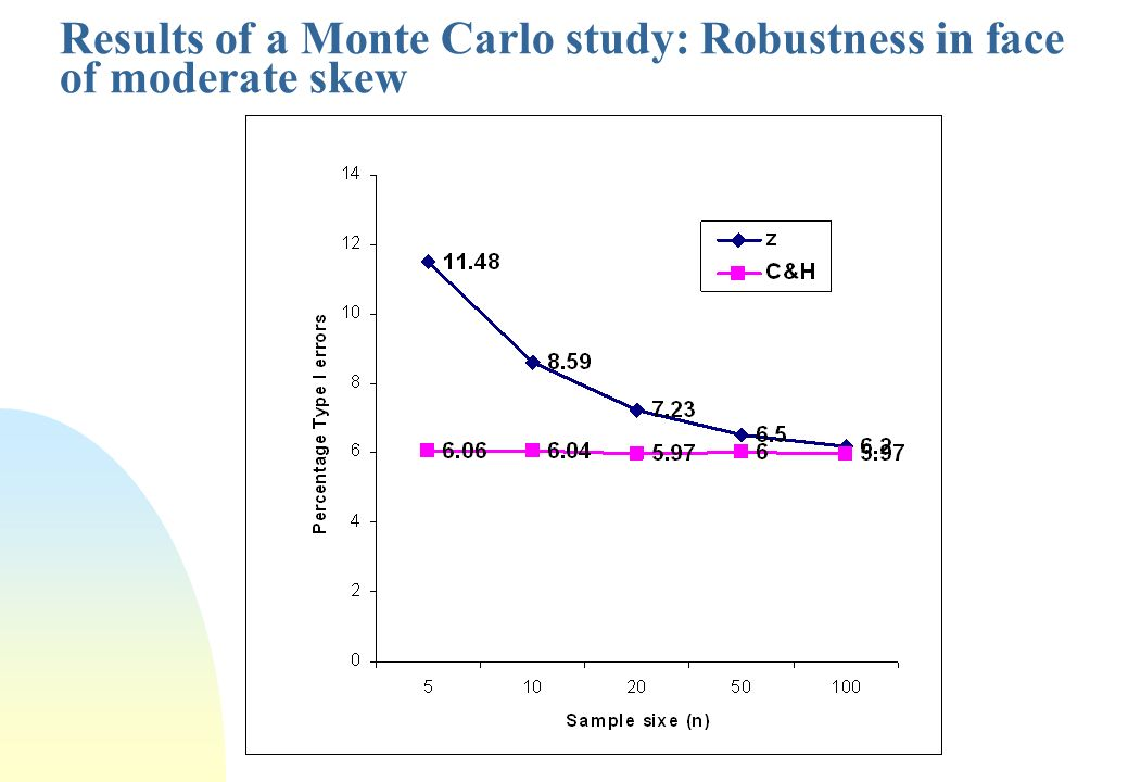 Results of a Monte Carlo study: Robustness in face of moderate skew