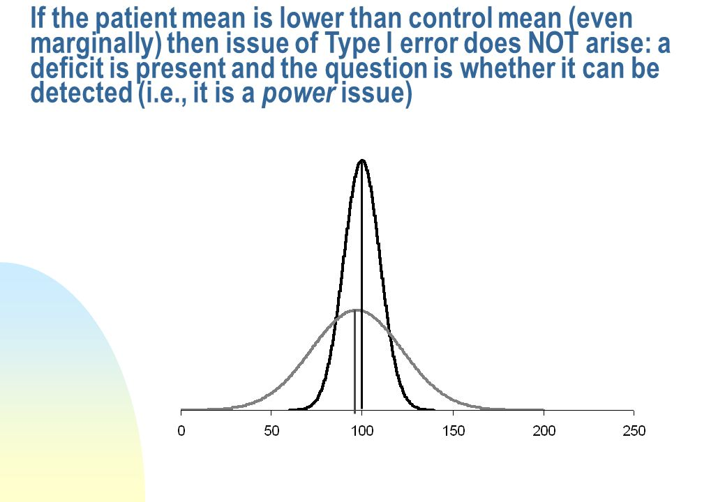 If the patient mean is lower than control mean (even marginally) then issue of Type I error does NOT arise: a deficit is present and the question is whether it can be detected (i.e., it is a power issue)