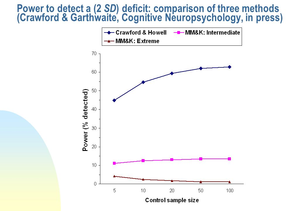 Power to detect a (2 SD) deficit: comparison of three methods (Crawford & Garthwaite, Cognitive Neuropsychology, in press)