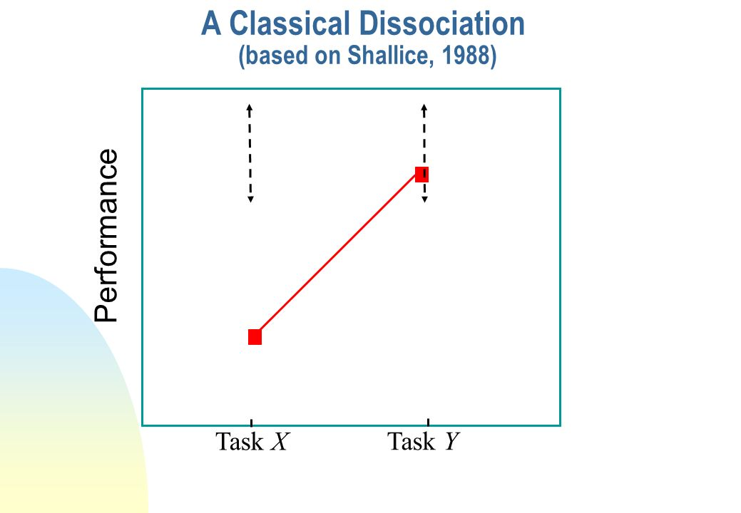A Classical Dissociation (based on Shallice, 1988)