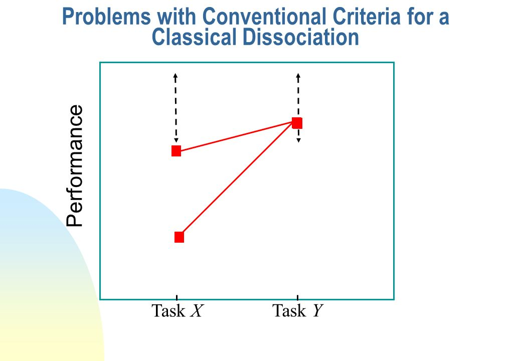 Problems with Conventional Criteria for a Classical Dissociation