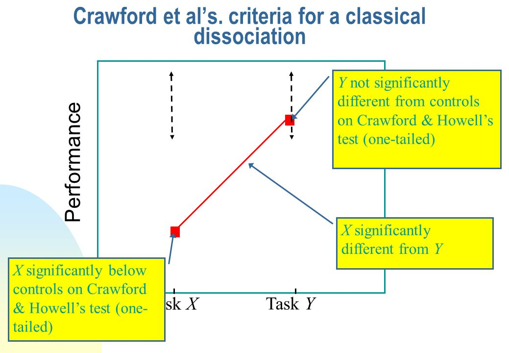 Crawford et al's. criteria for a classical dissociation