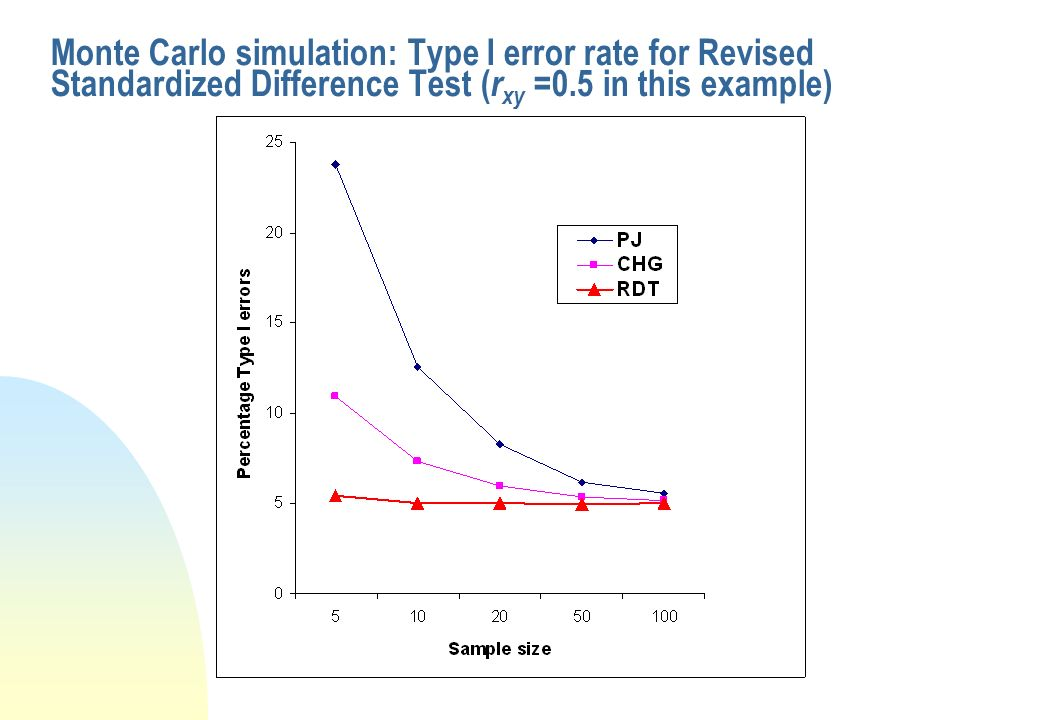 Monte Carlo simulation: Type I error rate for Revised Standardized Difference Test (rxy =0.5 in this example)