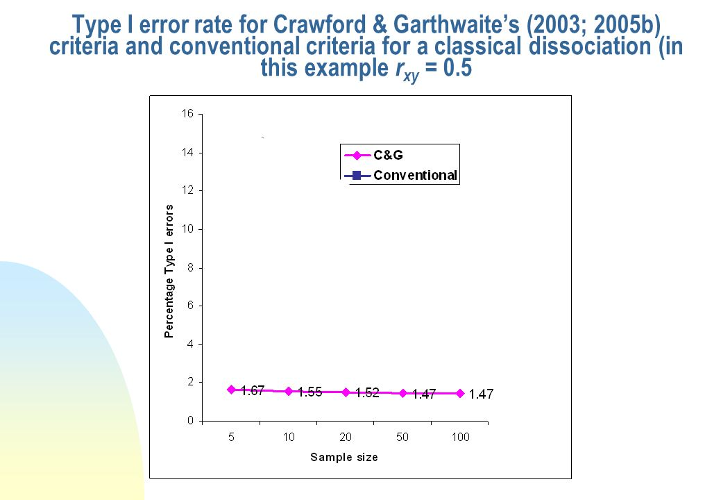 Type I error rate for Crawford & Garthwaite's (2003; 2005b) criteria and conventional criteria for a classical dissociation (in this example rxy = 0.5