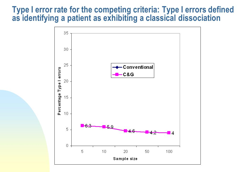 Type I error rate for the competing criteria: Type I errors defined as identifying a patient as exhibiting a classical dissociation
