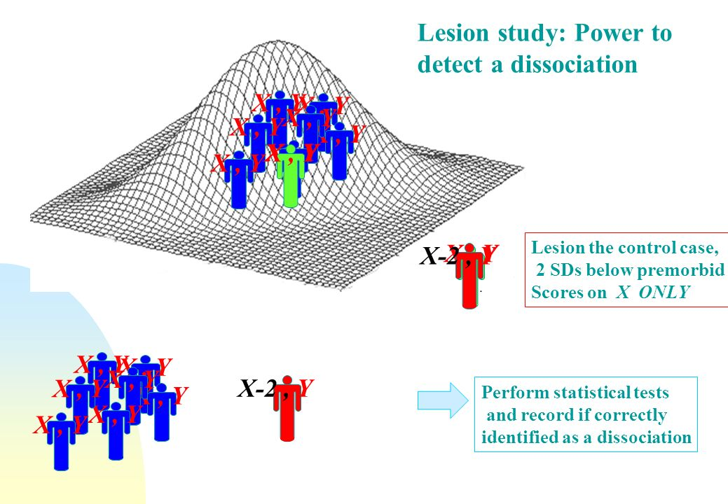 Lesion study: Power to detect a dissociation