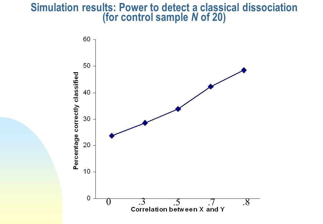 Simulation results: Power to detect a classical dissociation (for control sample N of 20)