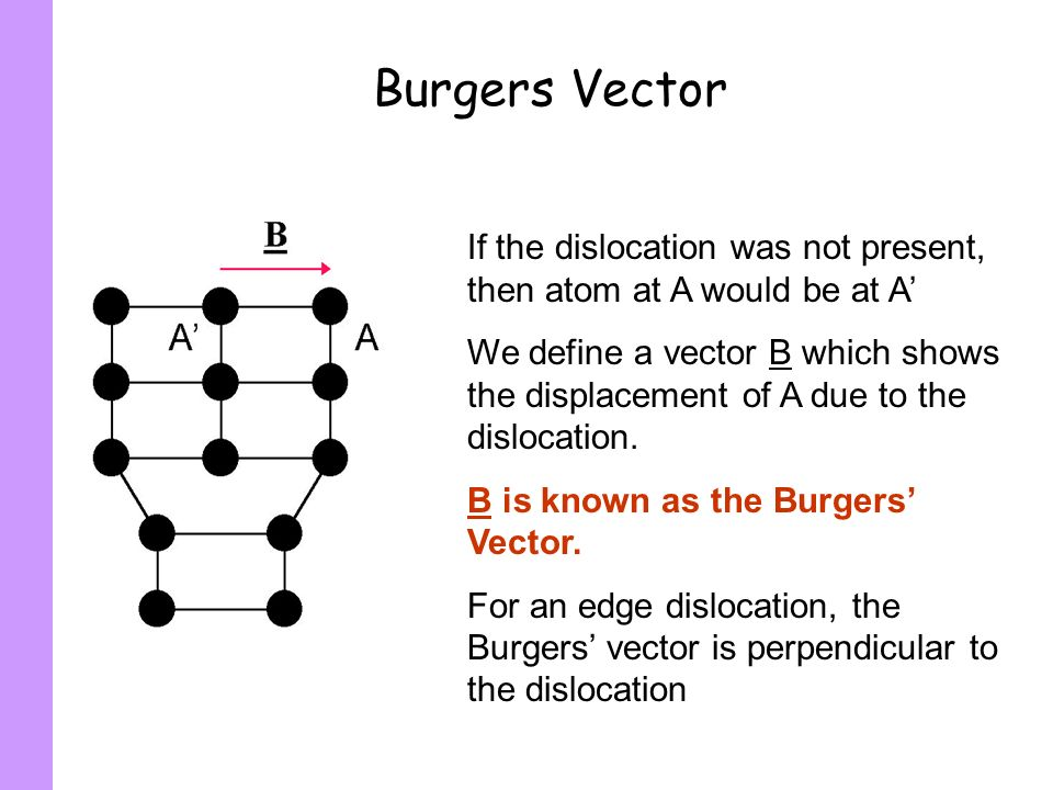 Burgers Vector If the dislocation was not present, then atom at A would be at A'