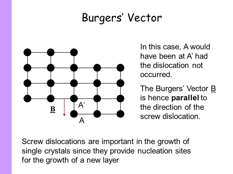 Burgers' Vector In this case, A would have been at A' had the dislocation not occurred.