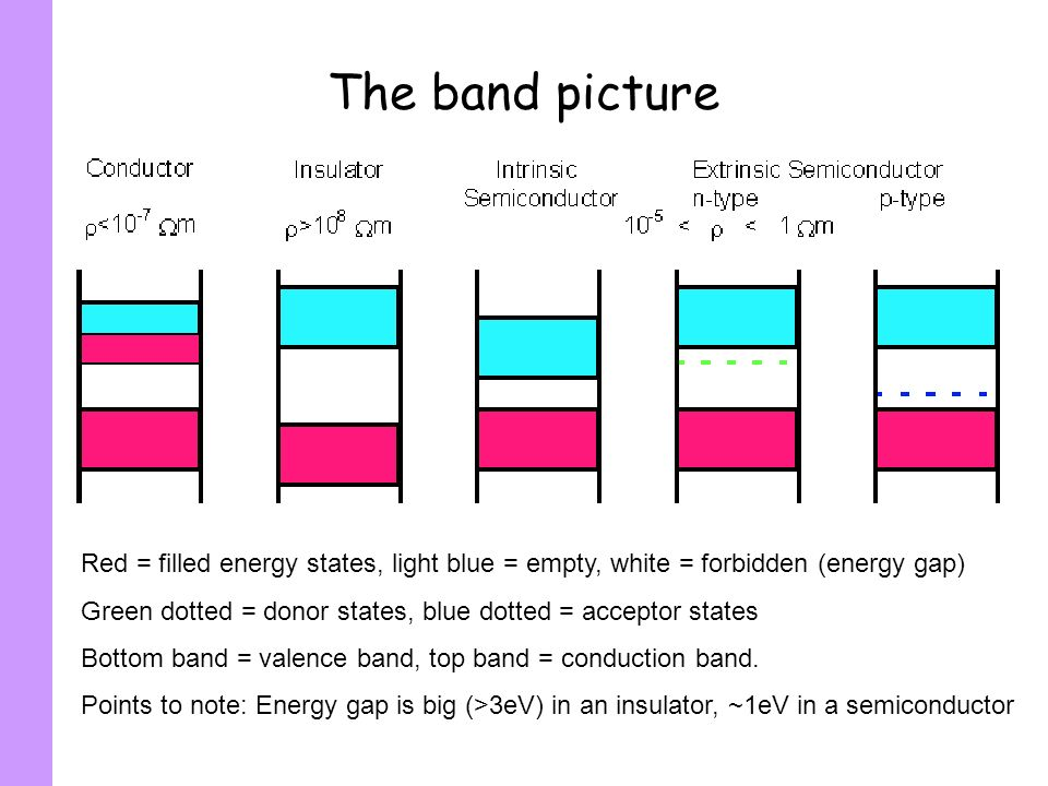 The band picture Red = filled energy states, light blue = empty, white = forbidden (energy gap)