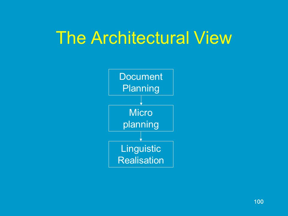 The Architectural View